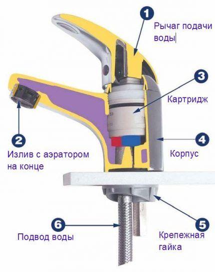 Схема дискового смесителя