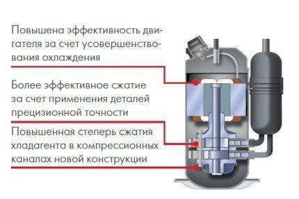 Отличия инверторной системы