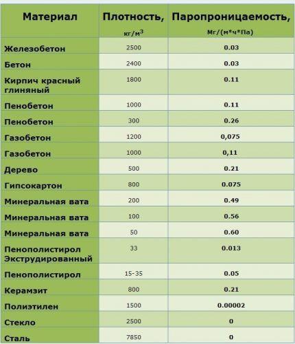 Таблица паропроницаемости