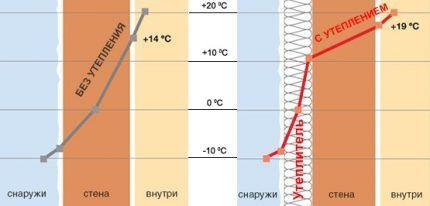 Потери тепла в утеплённой и неутеплённой стенах