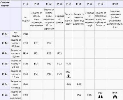 Таблица степени защиты