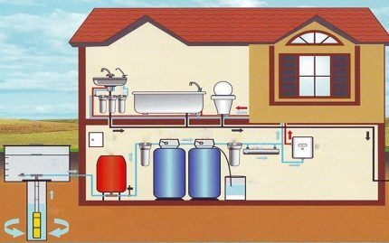 Централизованное и автономное водоснабжение