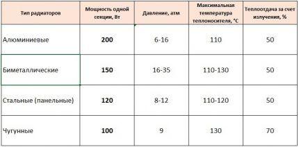 Характеристики разных радиаторов