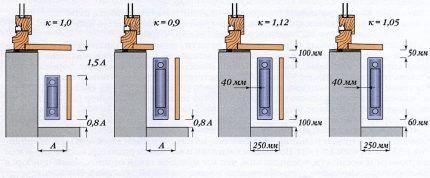 Изменение теплоотдачи радиатора