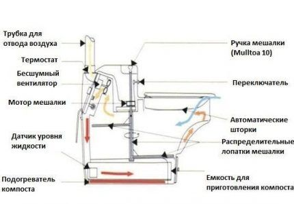 Схема биотуалета BioLet 25