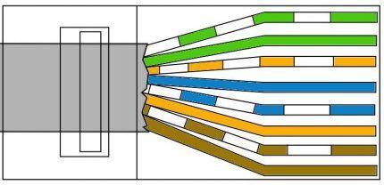 Схема обжима типа А