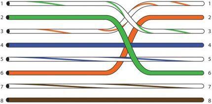 Распиновка кроссовер для кабеля 10-100 mbit/s