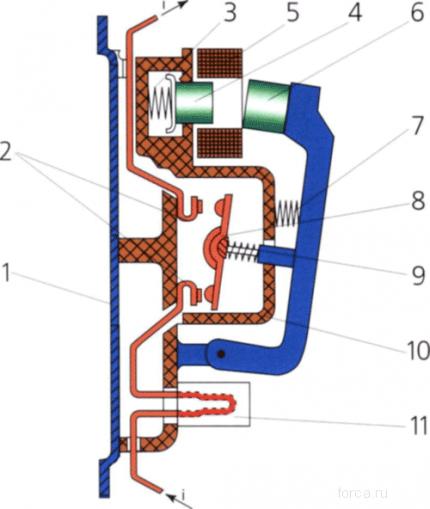 Конструкция магнитного пускателя