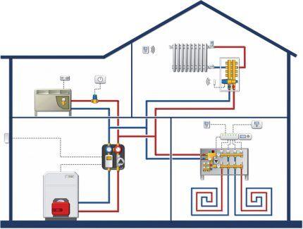 Структурная схема умного дома