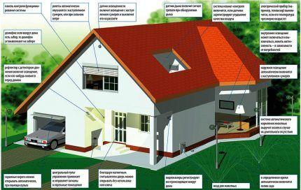Советы по установке системы «Умный дом»