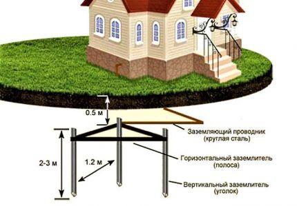 Схема монтажа контура заземления
