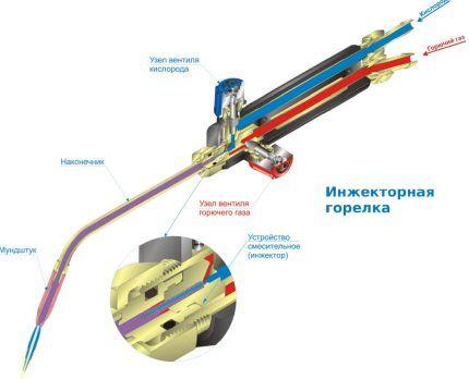 Схема устройства ГВ горелки