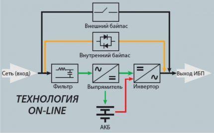 Онлайн схема ИБП