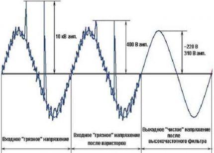 Система подавления импульсов и шумов