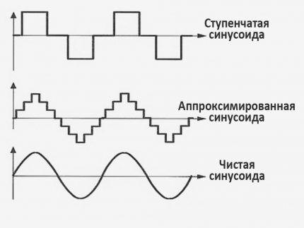Тип сигнала после ИБП