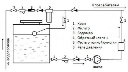 Схема водоснабжения с накопителем