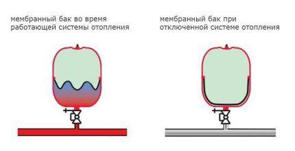 Мембрана расширительного бака