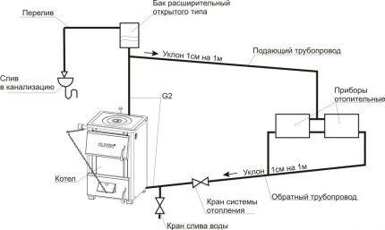 Схема подключения расширительного бака