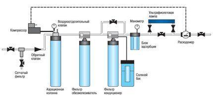Схема очищения воды в загородном доме