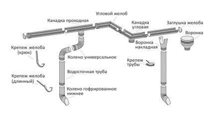 Схема водосточной системы