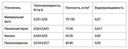 Таблица характеристик теплоизоляционных материалов