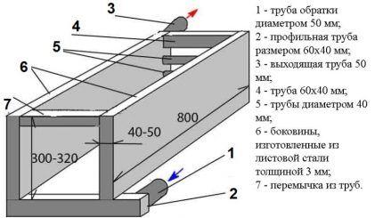 Схема рубашки из листовой стали