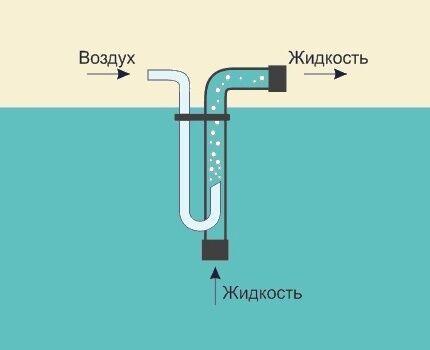 Как откачивать воду из глубокой скважины иглы своими руками