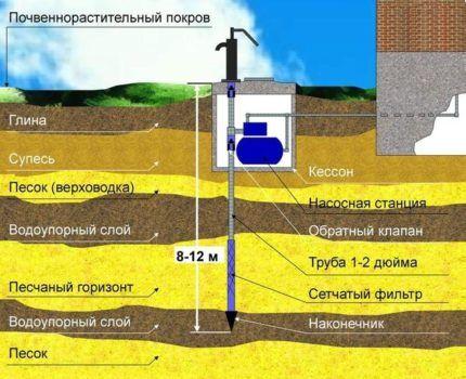 До какой глубины проводится устройство абиссинского колодца