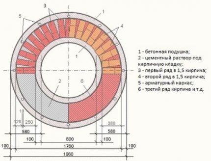 Строительство кирпичного колодца