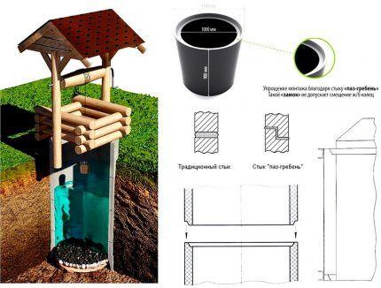Изготовление бетонных колец для строительства колодца своими руками