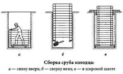 Способы строительства колодца для желающих сделать его своими руками