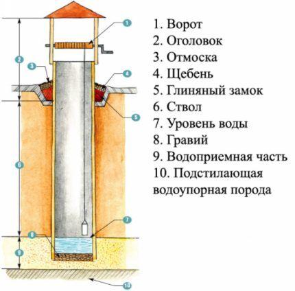 Типовая конструкция колодца щахтного типа