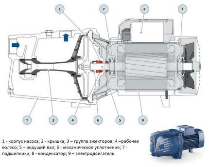 Какой системы насос лучше приобрести для установки в колодец