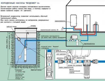 Погружные скважинные насосы Водомет могут использоваться для забора воды в колодце