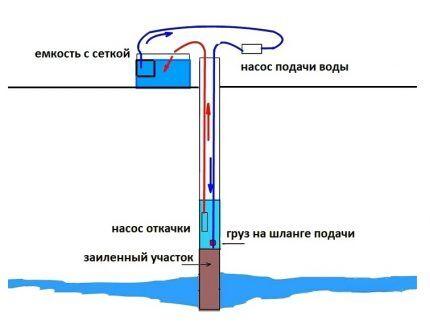 Очистка скважины двумя насосами