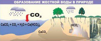 Схема образования жесткой воды в природе