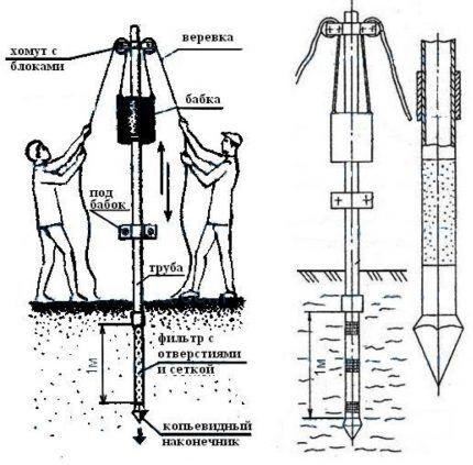 Схема устройства скважины иглы и ее забивки