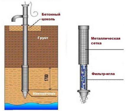 Типовая схема устройства абиссинского колодца