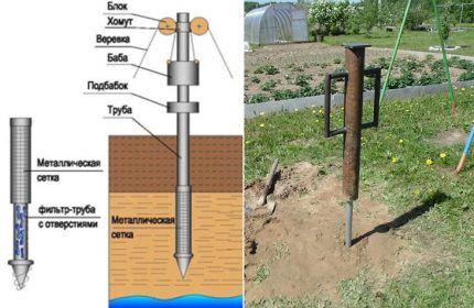 Классический метод установки скважины иглы