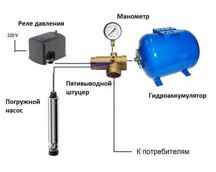 Составные элементы системы водоснабжения