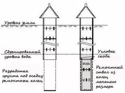 Углубление колодцев с помощью ремонтных колец