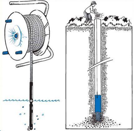 Измерение глубины скважины