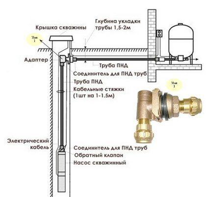 Принцип работы скважинного адаптера