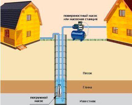 Устройство летнего водопровода из колодца: лучшие варианты и схемы сооружения