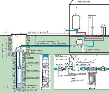 Схема подключения насоса к водозаборной скважине
