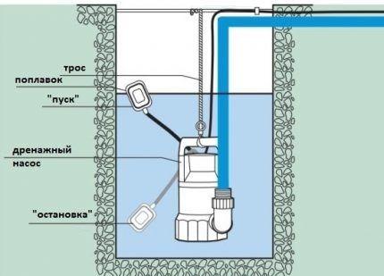Схема установки насоса для очистки шахты колодца