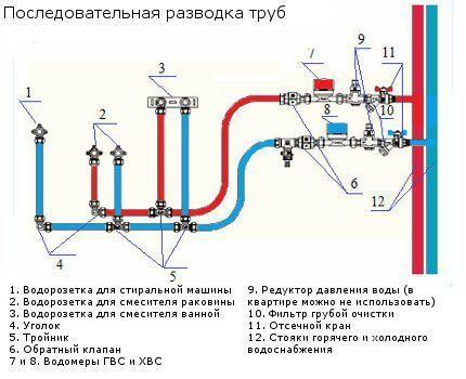 Схема последовательной разводки