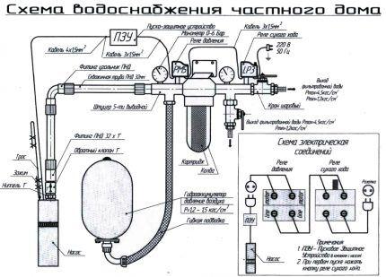 Водоснабжение дома — все именно так и устроено
