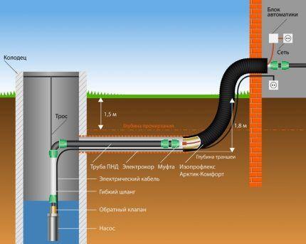 Водоснабжение на базе погружного насоса