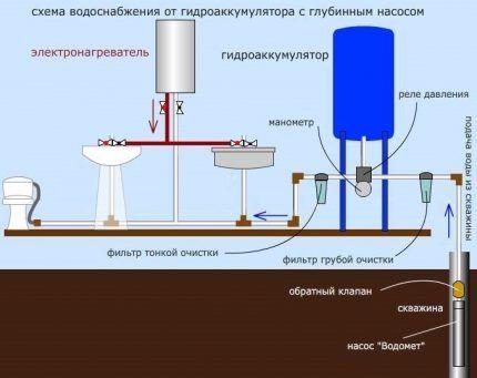 Схема организации водоснабжения частного дома